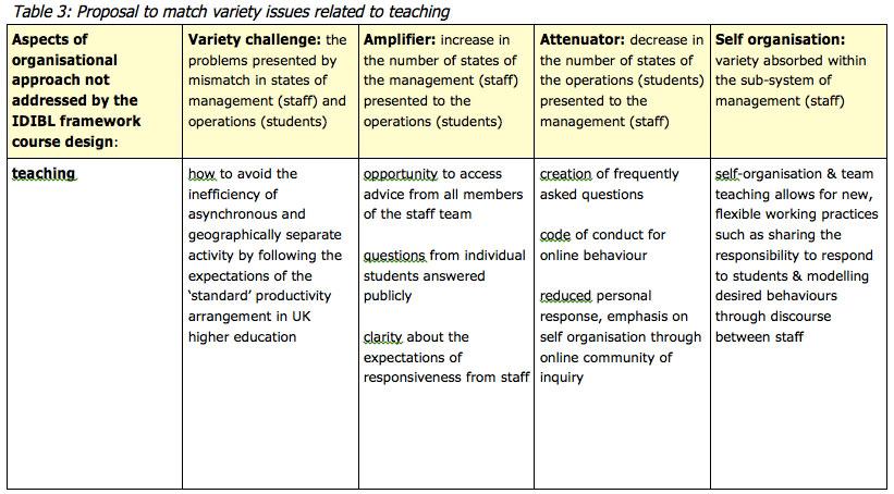 Evaluation IDIBL Framework as a university-wide curriculum innovation ...